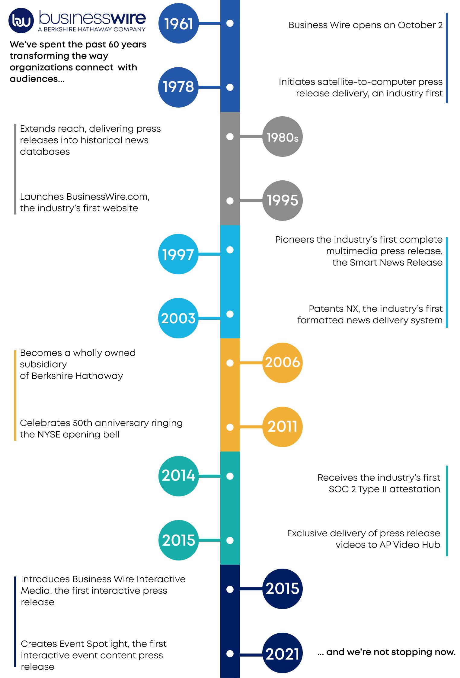 60th Anniversary Timeline